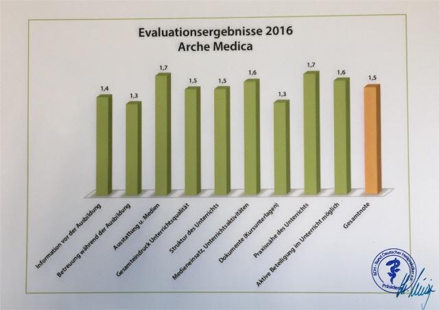 BDH Evaluierung-2016_660 arche medica