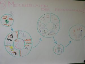 Mind Map Pädiatrie 16